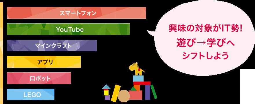 興味の対象がIT勢!遊び→学びへシフトしよう